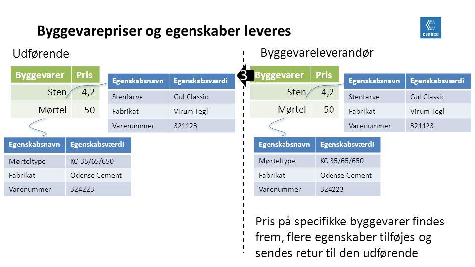 Byggevarepriser og egenskaber leveres