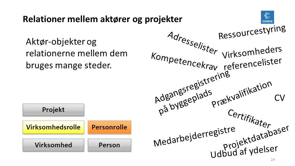 Relationer mellem aktører og projekter