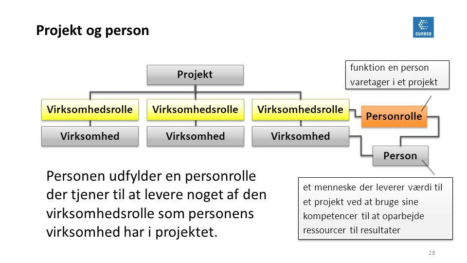 Projekt og person funktion en person varetager i et projekt. Projekt. Virksomhedsrolle. Virksomhedsrolle.