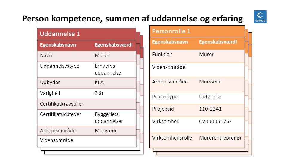 Person kompetence, summen af uddannelse og erfaring
