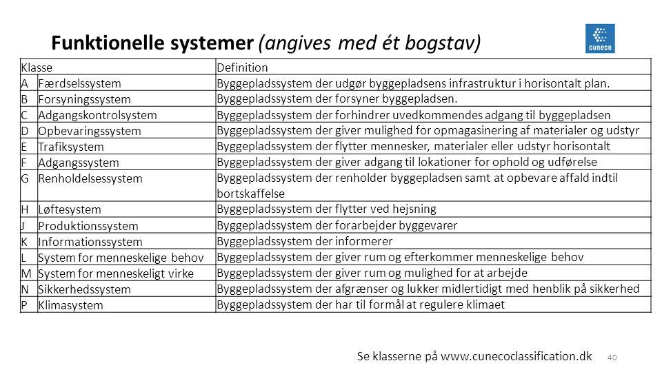 Funktionelle systemer (angives med ét bogstav)