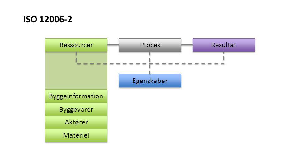 ISO 12006-2 Ressourcer Proces Resultat Egenskaber Byggeinformation