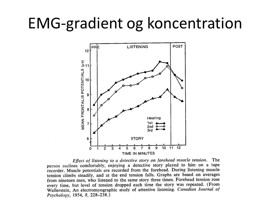 EMG-gradient og koncentration
