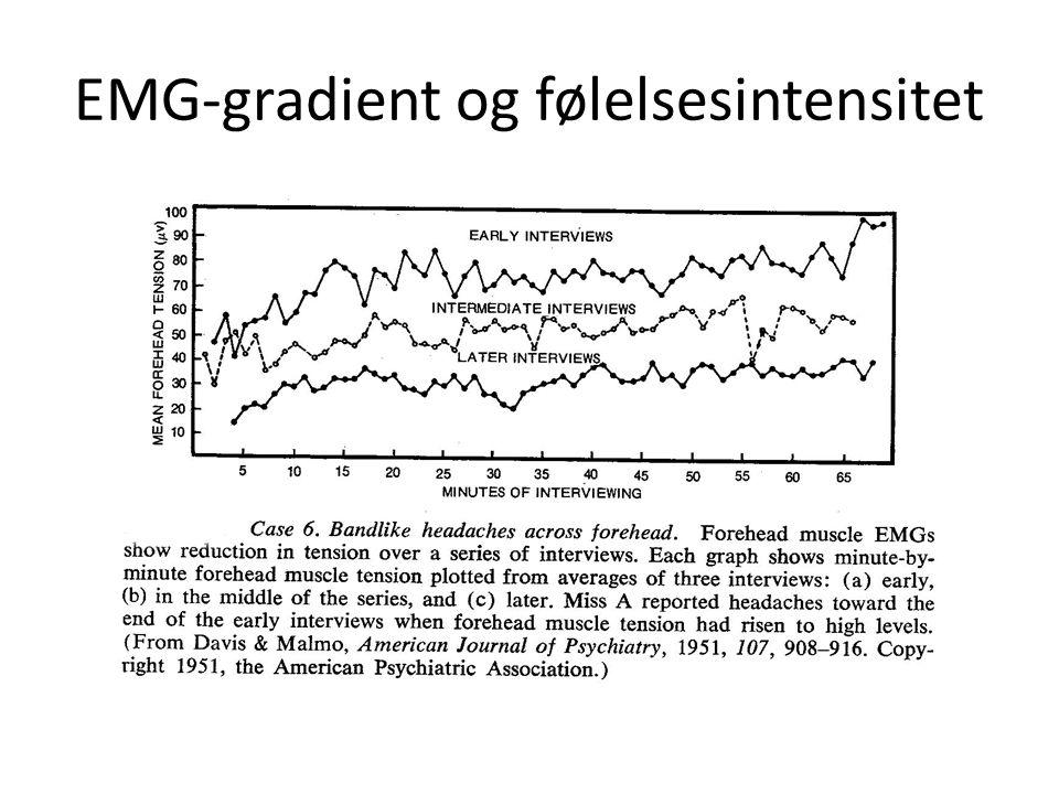 EMG-gradient og følelsesintensitet