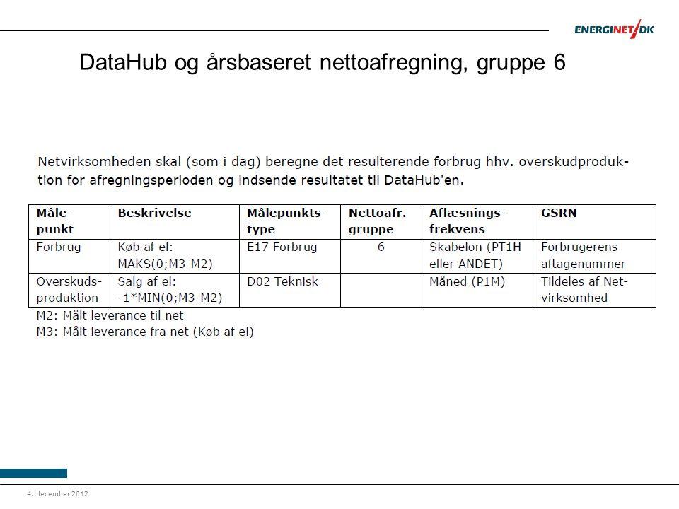 DataHub og årsbaseret nettoafregning, gruppe 6