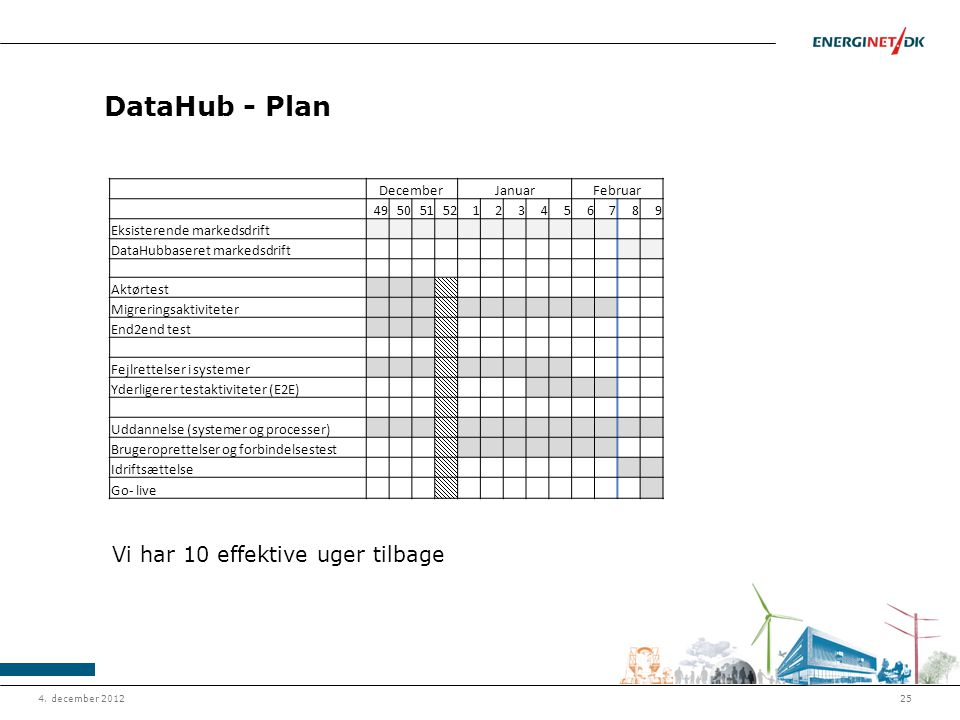 DataHub - Plan Vi har 10 effektive uger tilbage December Januar