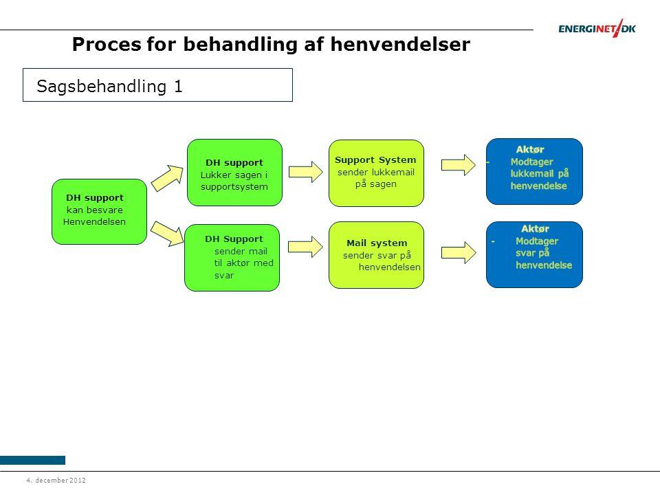 Proces for behandling af henvendelser