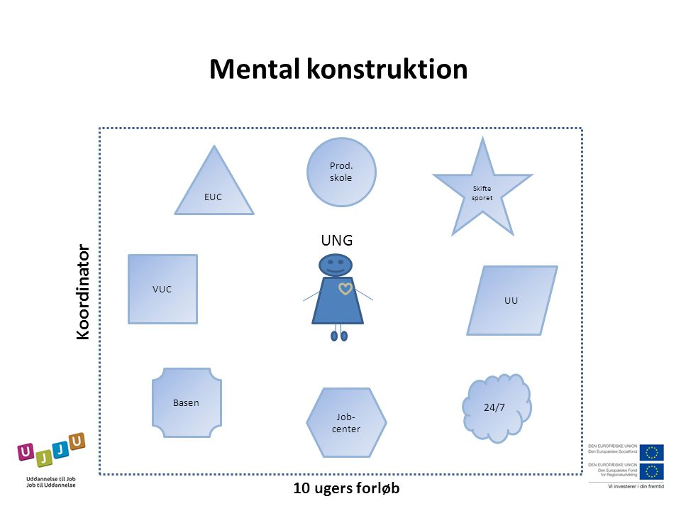 Mental konstruktion Koordinator UNG 10 ugers forløb 24/7 Prod. skole