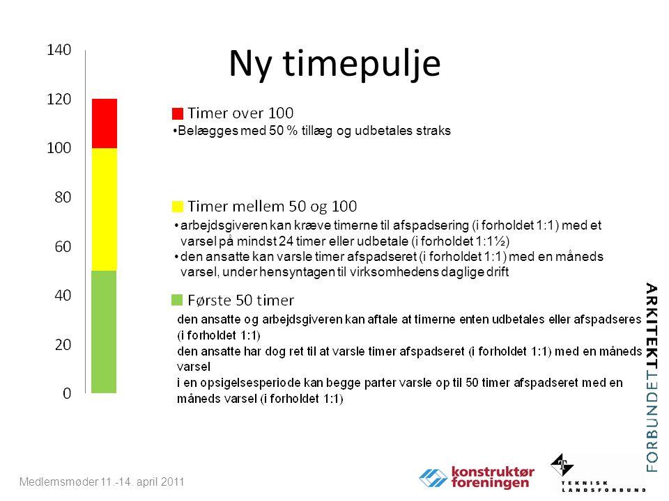 Ny timepulje Belægges med 50 % tillæg og udbetales straks