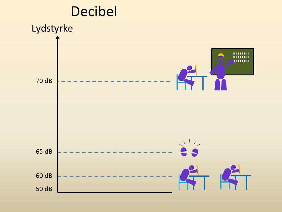 Decibel Lydstyrke 70 dB 65 dB 60 dB 50 dB