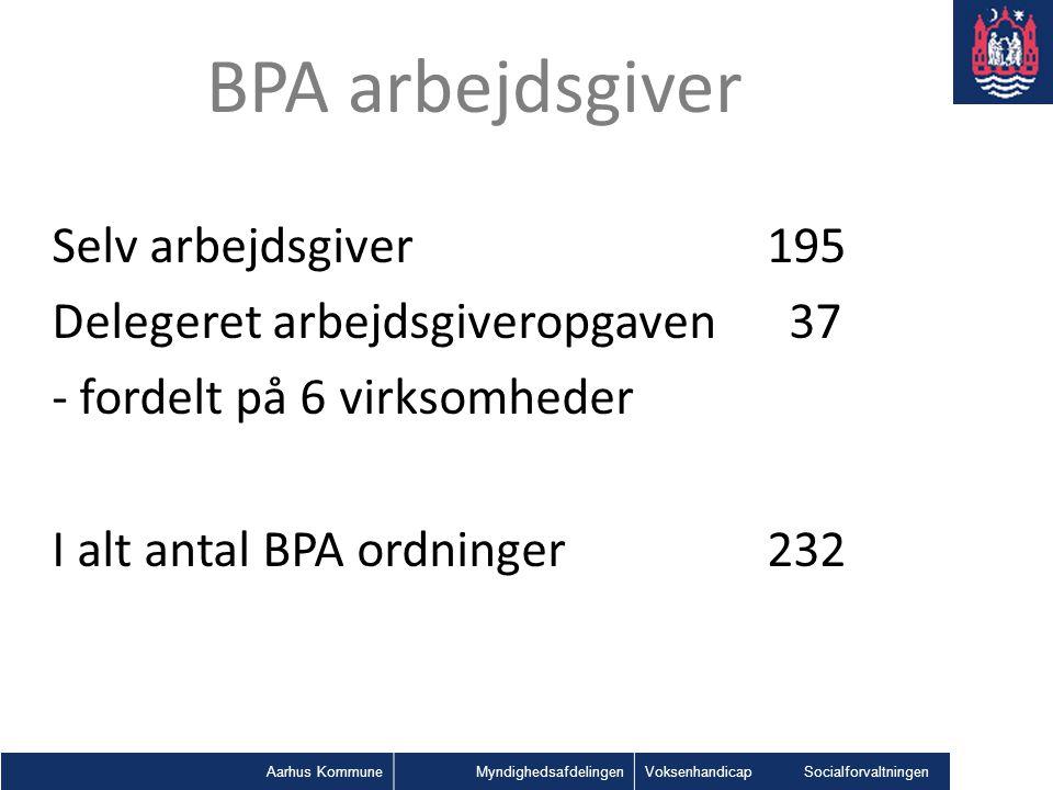 BPA arbejdsgiver Selv arbejdsgiver 195 Delegeret arbejdsgiveropgaven 37 - fordelt på 6 virksomheder I alt antal BPA ordninger 232