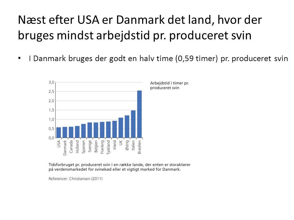 Næst efter USA er Danmark det land, hvor der bruges mindst arbejdstid pr. produceret svin