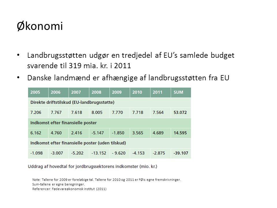 Økonomi Landbrugsstøtten udgør en tredjedel af EU's samlede budget svarende til 319 mia. kr. i 2011.