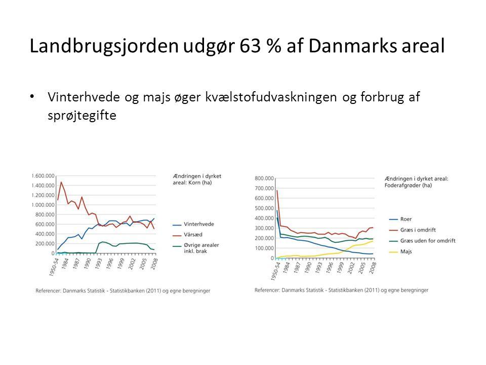 Landbrugsjorden udgør 63 % af Danmarks areal