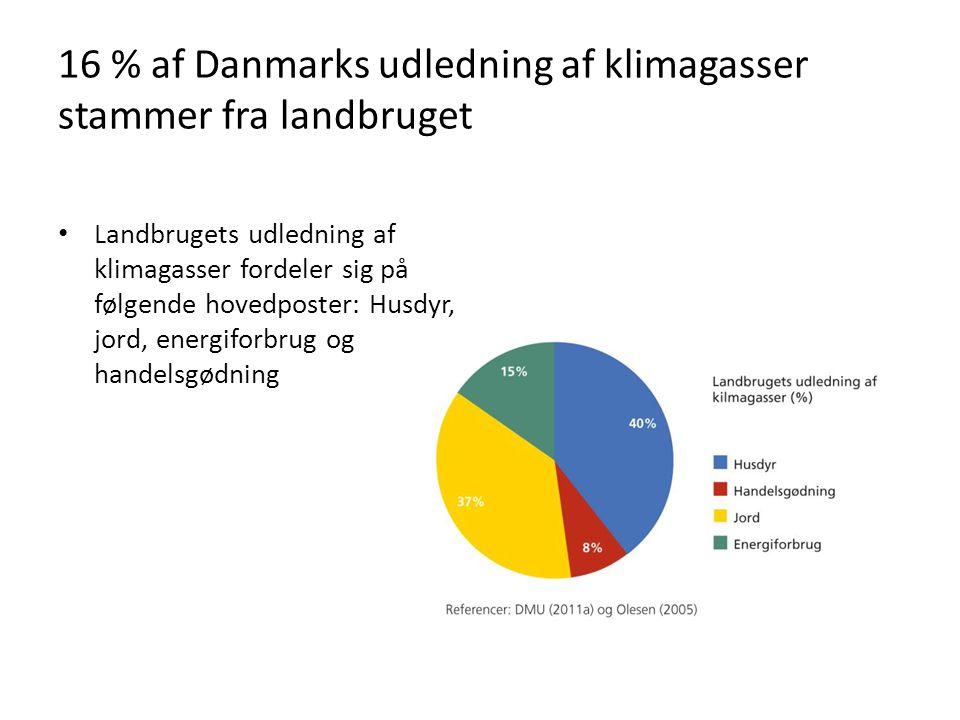 16 % af Danmarks udledning af klimagasser stammer fra landbruget