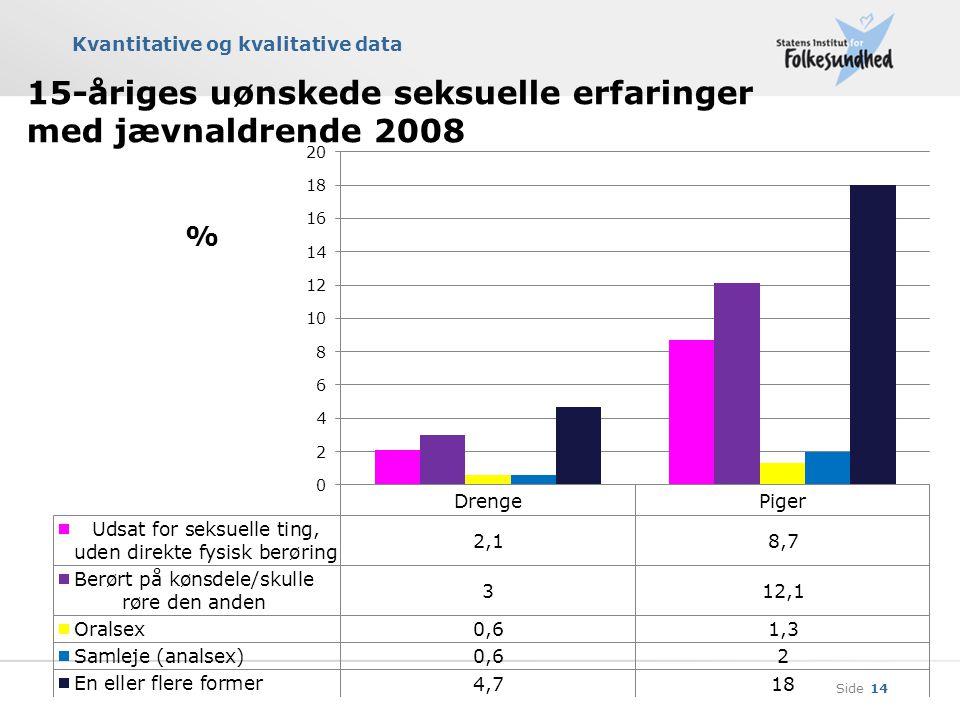 15-åriges uønskede seksuelle erfaringer med jævnaldrende 2008