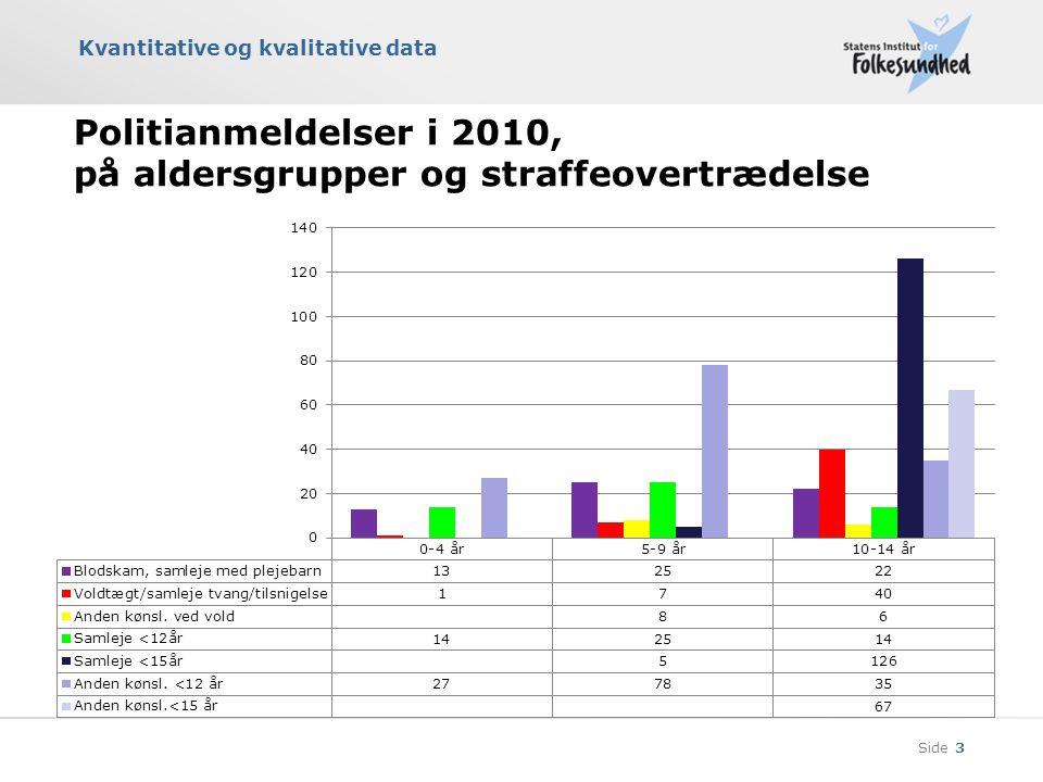 Politianmeldelser i 2010, på aldersgrupper og straffeovertrædelse