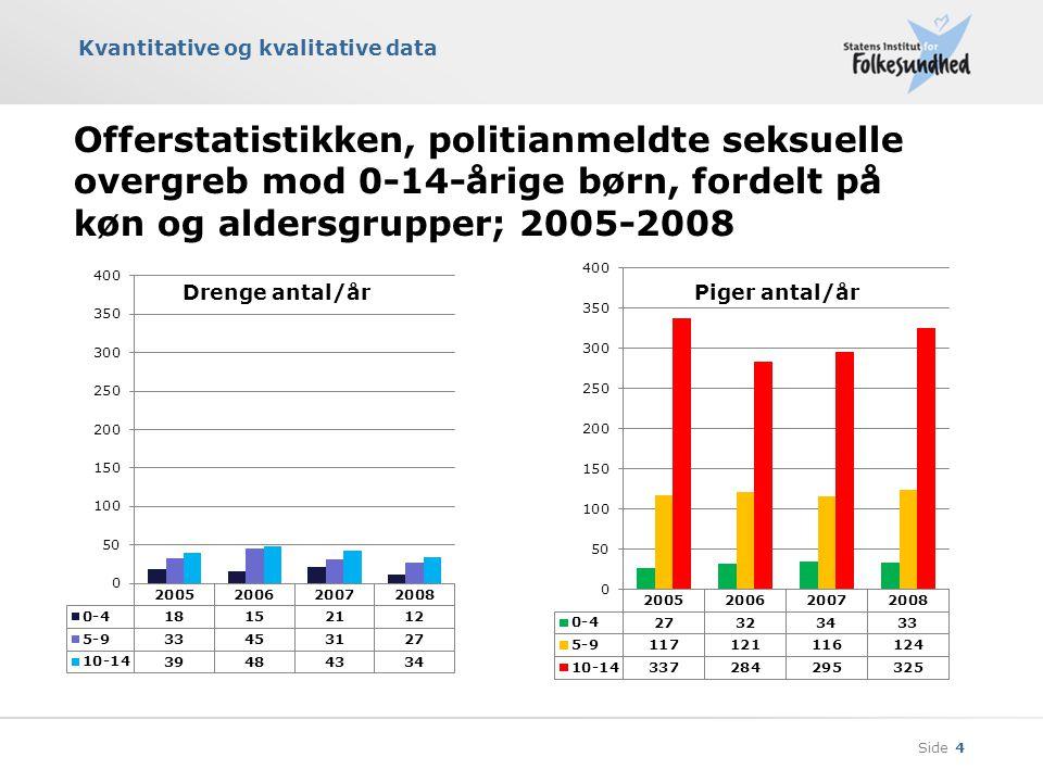 Offerstatistikken, politianmeldte seksuelle overgreb mod 0-14-årige børn, fordelt på køn og aldersgrupper; 2005-2008