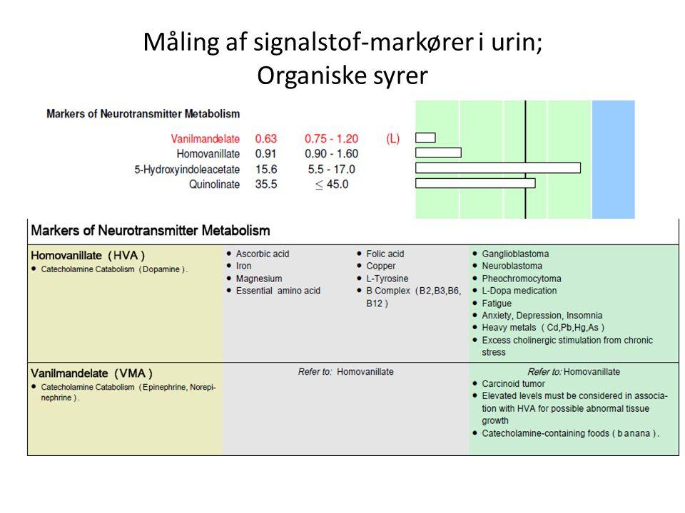 Måling af signalstof-markører i urin; Organiske syrer