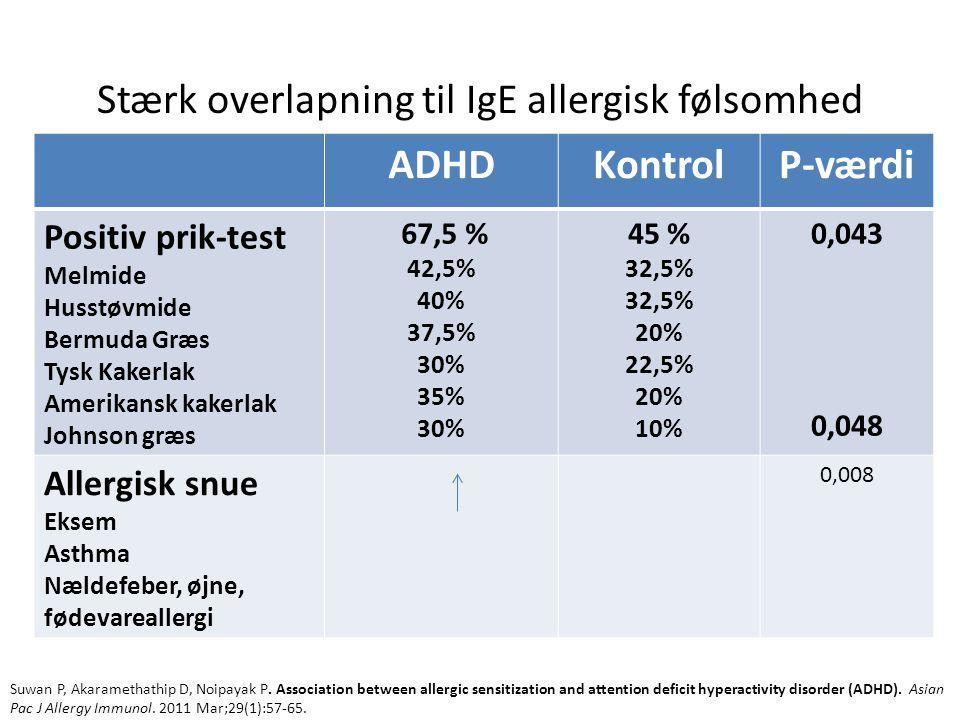 Stærk overlapning til IgE allergisk følsomhed