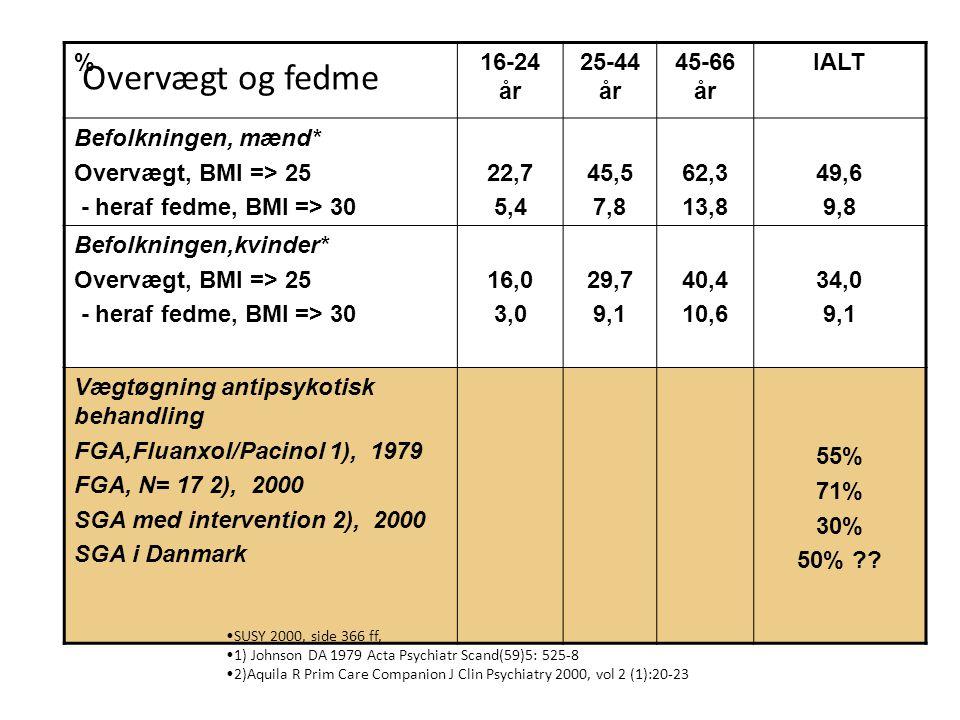 Overvægt og fedme % 16-24 år 25-44 år 45-66 år IALT
