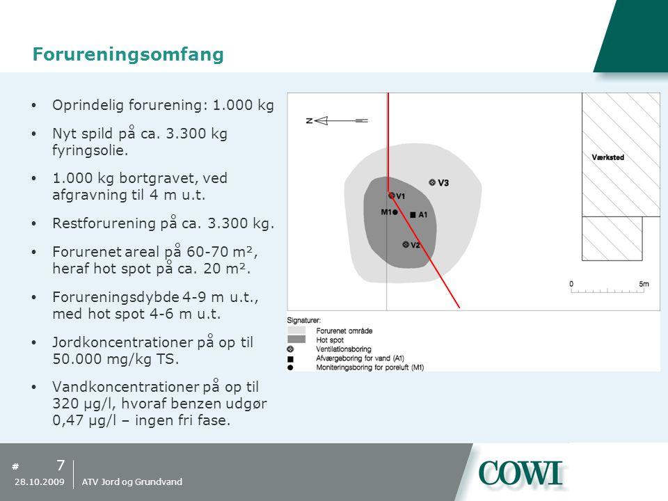 Forureningsomfang Oprindelig forurening: 1.000 kg