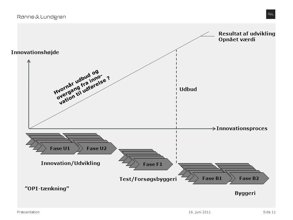 Innovation/Udvikling