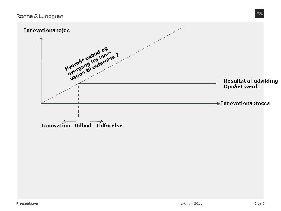 Innovationshøjde Hvornår udbud og overgang fra inno-