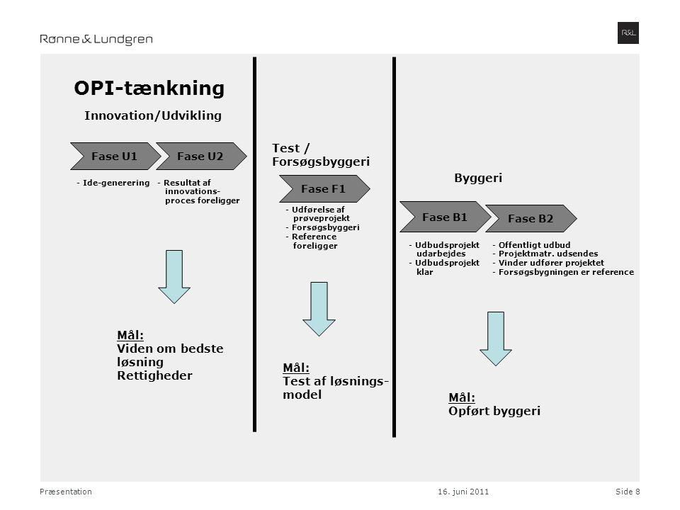 OPI-tænkning Innovation/Udvikling Test / Forsøgsbyggeri Byggeri Mål: