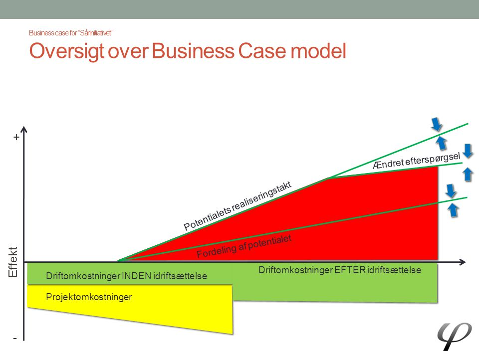 Business case for Sårinitiativet Oversigt over Business Case model