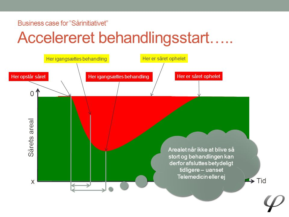 Business case for Sårinitiativet Accelereret behandlingsstart…..