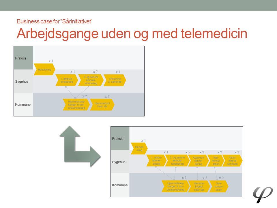 Business case for Sårinitiativet Arbejdsgange uden og med telemedicin