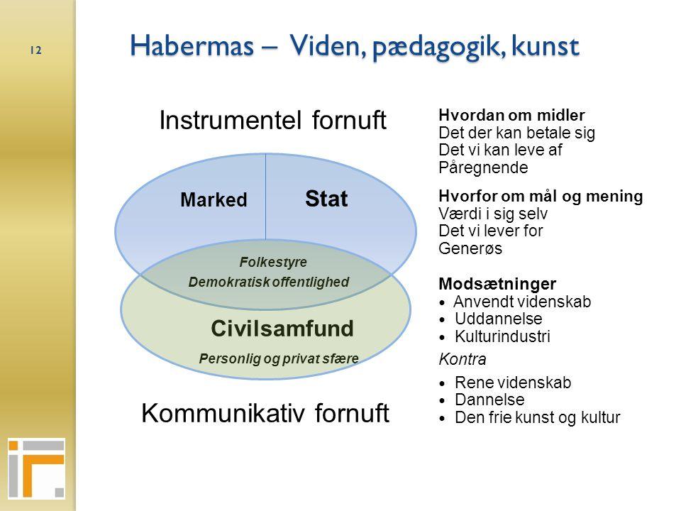 Habermas – Viden, pædagogik, kunst