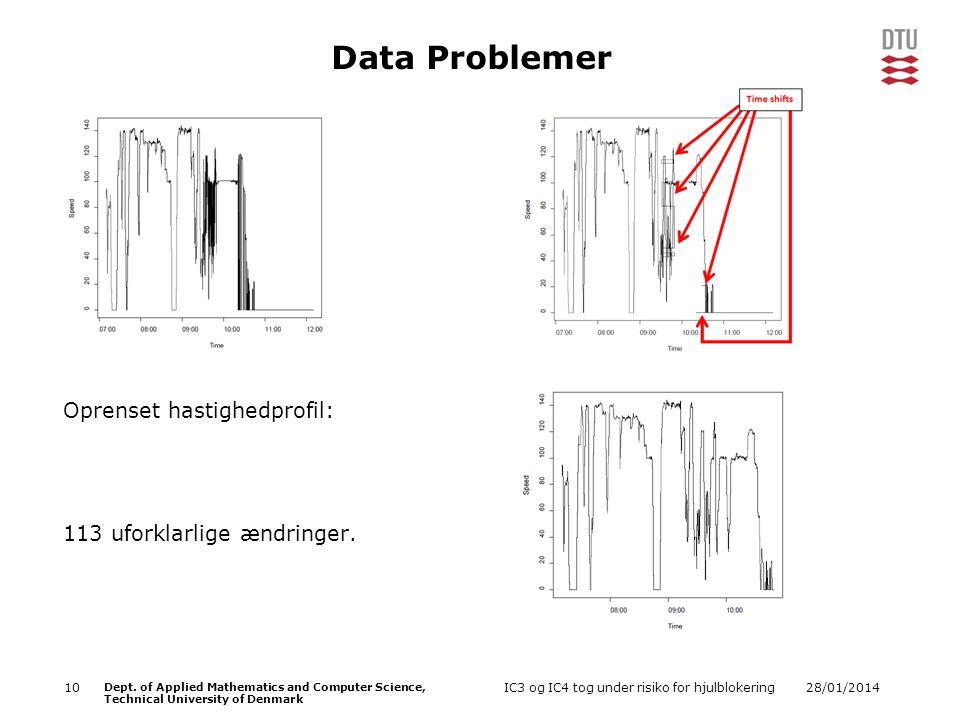 Data Problemer Oprenset hastighedprofil: 113 uforklarlige ændringer.