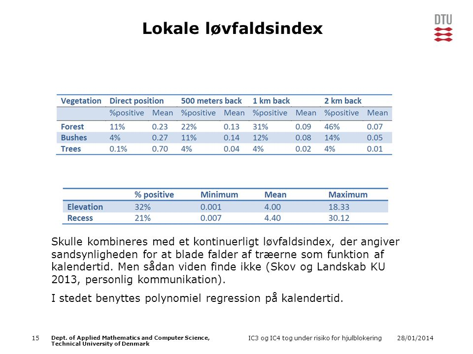 Lokale løvfaldsindex
