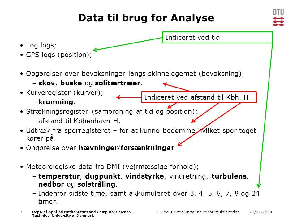 Data til brug for Analyse