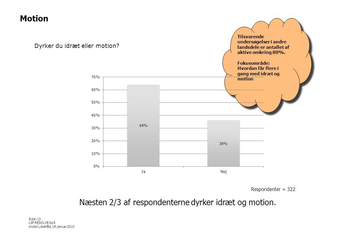 Næsten 2/3 af respondenterne dyrker idræt og motion.