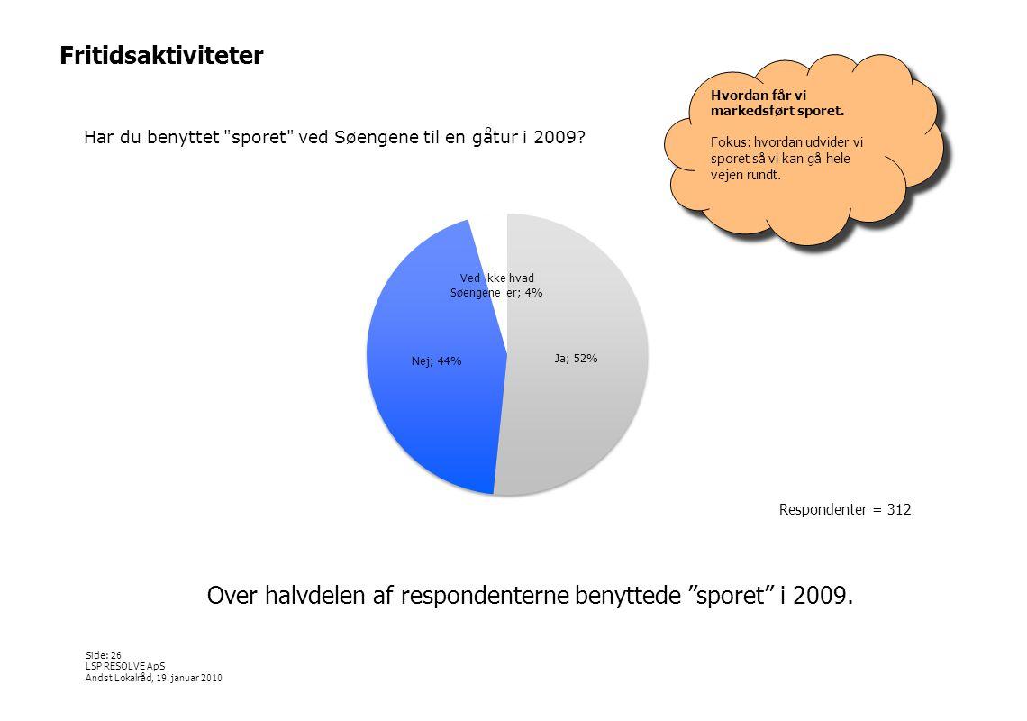 Over halvdelen af respondenterne benyttede sporet i 2009.