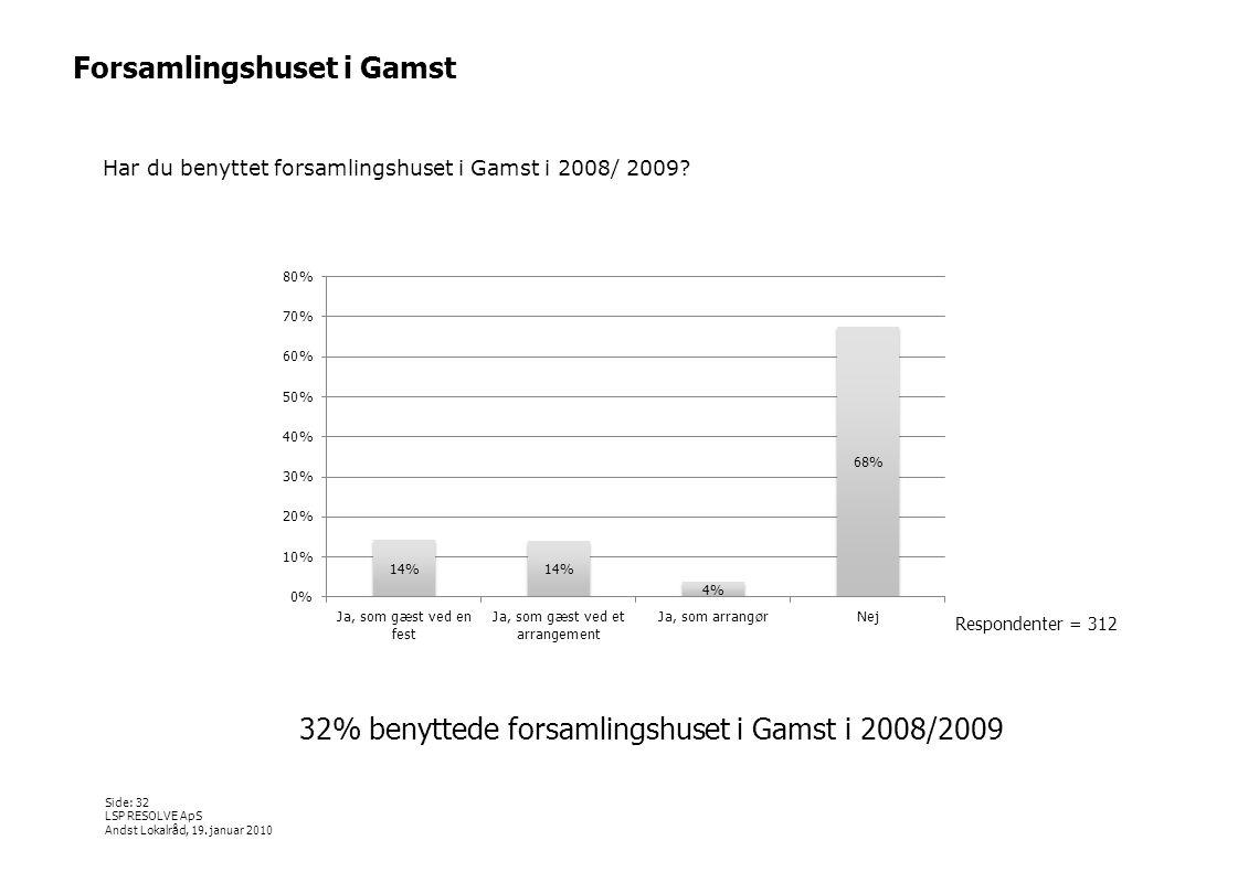 32% benyttede forsamlingshuset i Gamst i 2008/2009