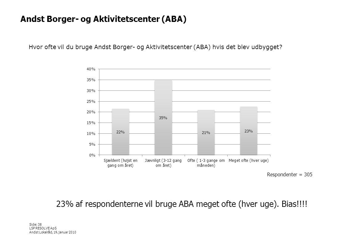 23% af respondenterne vil bruge ABA meget ofte (hver uge). Bias!!!!