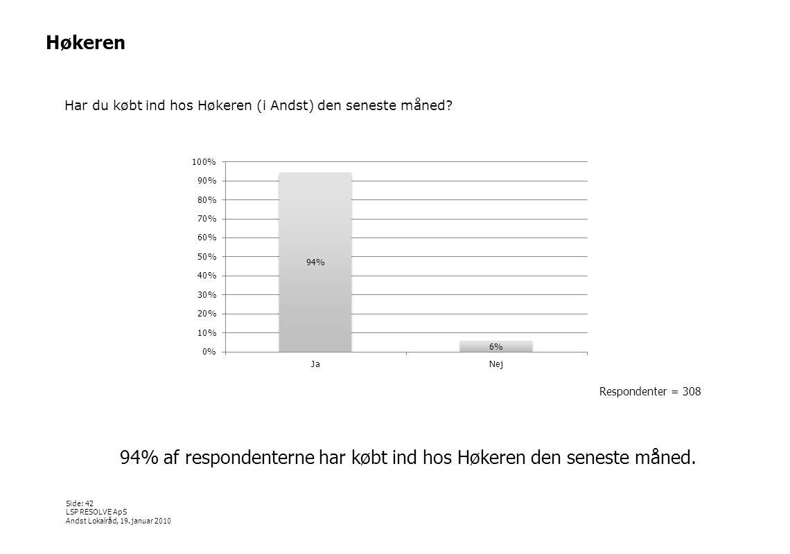 94% af respondenterne har købt ind hos Høkeren den seneste måned.