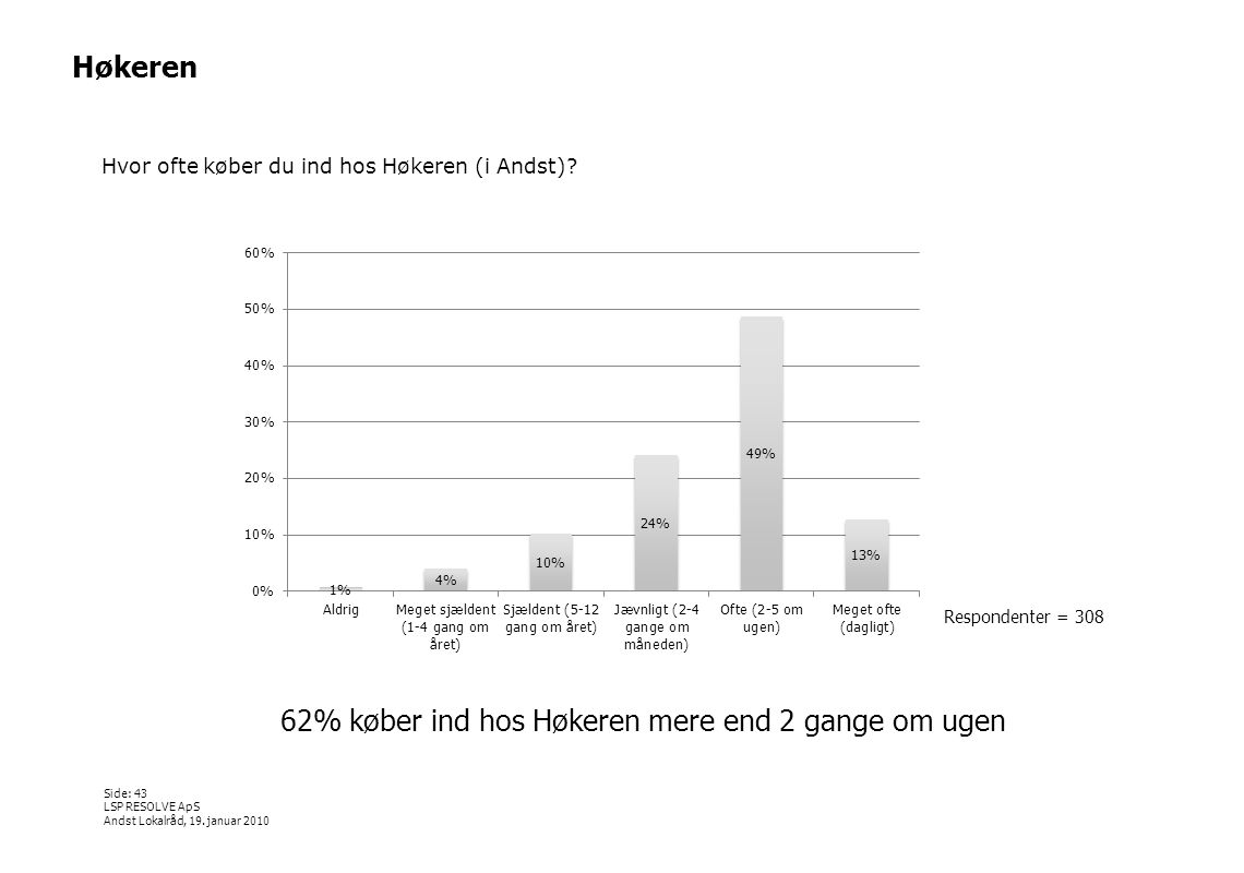 62% køber ind hos Høkeren mere end 2 gange om ugen