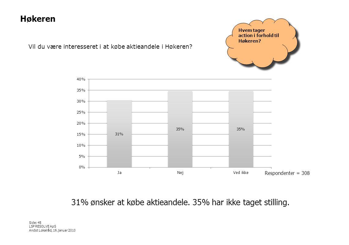 31% ønsker at købe aktieandele. 35% har ikke taget stilling.