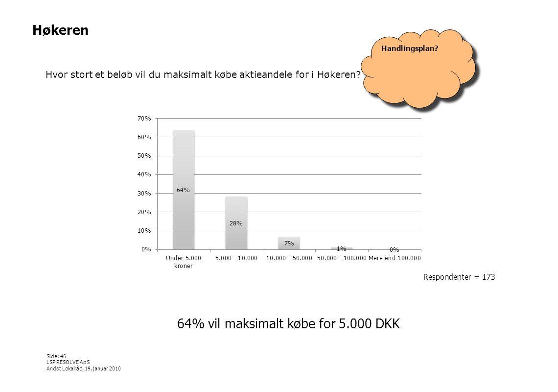 64% vil maksimalt købe for 5.000 DKK