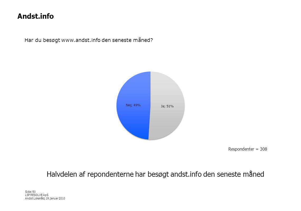 Halvdelen af repondenterne har besøgt andst.info den seneste måned
