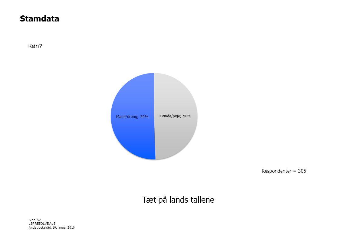 Stamdata Køn Respondenter = 305 Tæt på lands tallene