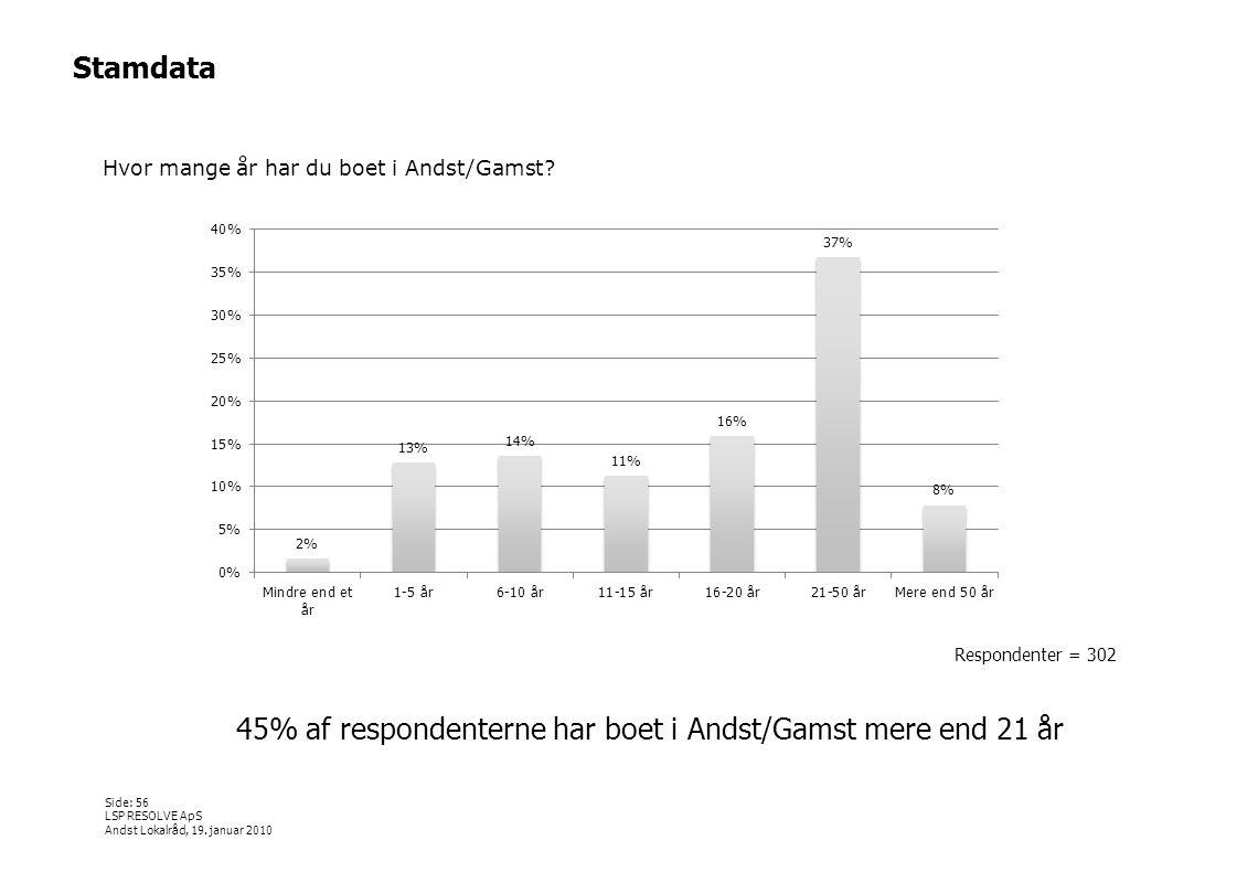 45% af respondenterne har boet i Andst/Gamst mere end 21 år