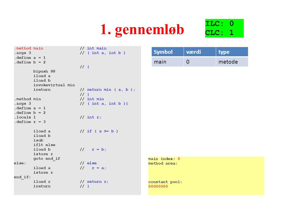 1. gennemløb ILC: 0 CLC: 1 Symbol værdi type main metode