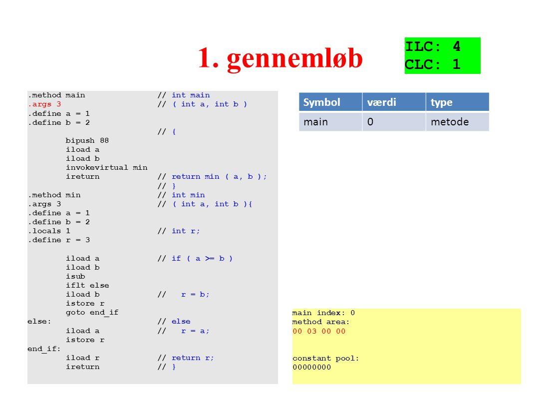 1. gennemløb ILC: 4 CLC: 1 Symbol værdi type main metode