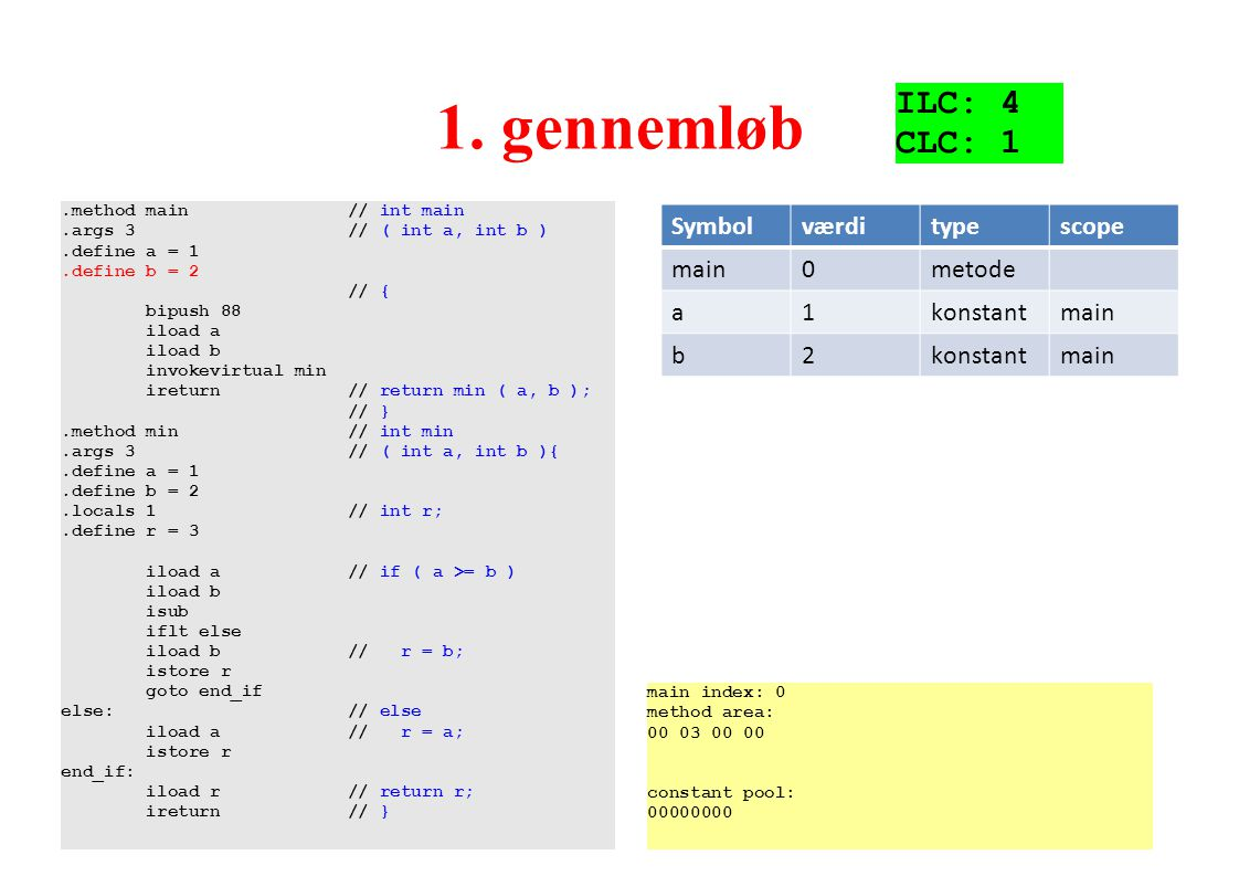 1. gennemløb ILC: 4 CLC: 1 Symbol værdi type scope main metode a 1